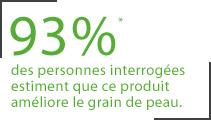 93% des personnes interrogées estiment que ce produit améliore le grain de peau