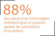 88% des personnes interrogées estiment que ce produit apaise les sensations d'inconcfort