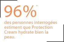 96% des personnes interrogées estiment que Protection Cream hydrate bien la peau