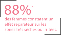 88% des femmes constatent un effet réparateur sur les zones très sèches ou irritées
