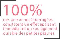 100% des personnes interrogées constatent un effet apaisant immédiat et un soulagement durable des petites piqûres