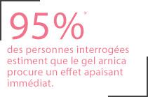 95% des personnes interrogées estiment que Arnica Gel procure un effet apaisant immédiat