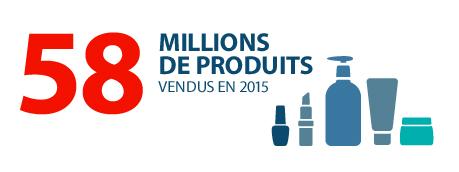 58 millions de produits vendus en 2015
