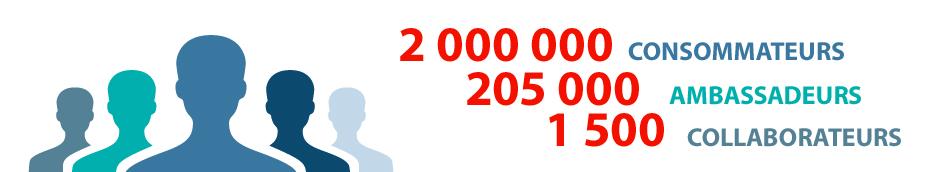 2.000.000 de consommateurs, 205.000 ambassadeurs, 1.500 collaborateurs