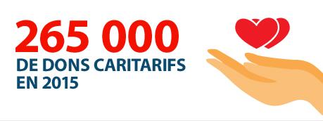 225.000 € de dons caritatifs en 2015