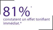 81% constatent un effet tonifiant immédiat